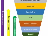 What does your marketing funnel look like?